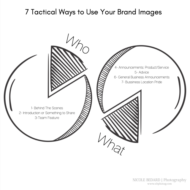 Visual Representation of 7 ways to use brand images
